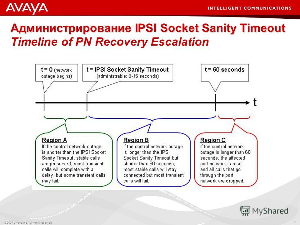 21 © 2007 Avaya Inc. All rights reserved. Администрирование IPSI Socket Sanity Timeout Администрирование IPSI Socket Sanity Timeout Timeline of PN Recovery Escalation