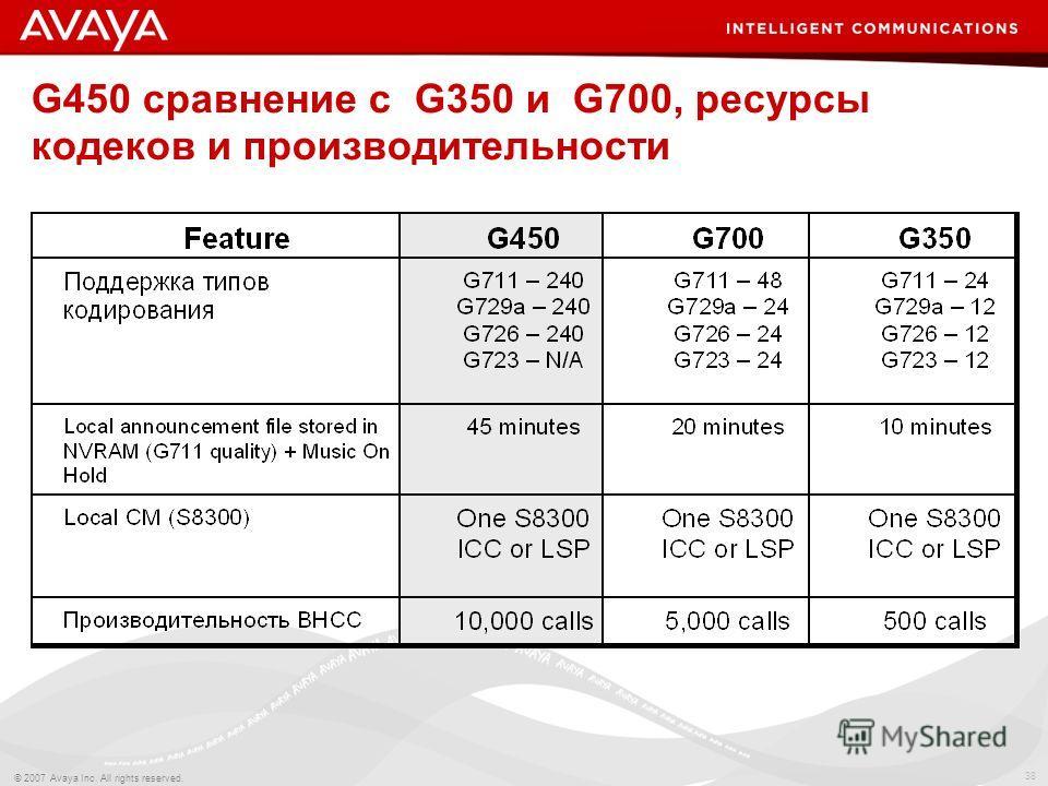38 © 2007 Avaya Inc. All rights reserved. G450 сравнение с G350 и G700, ресурсы кодеков и производительности