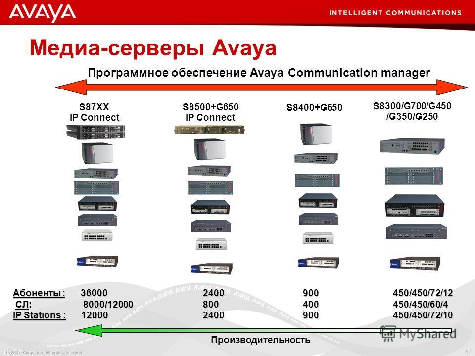 45 © 2007 Avaya Inc. All rights reserved. Абоненты : 36000 2400 900 450/450/72/12 СЛ: 8000/12000 800 400 450/450/60/4 СЛ: 8000/12000 800 400 450/450/60/4 IP Stations : 12000 2400 900 450/450/72/10 S8400+G650 Mедиа-серверы Avaya Производительность Про