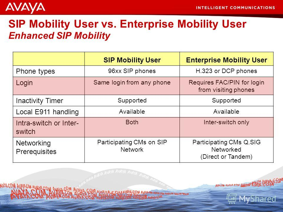 80 © 2007 Avaya Inc. All rights reserved. SIP Mobility User vs. Enterprise Mobility User Enhanced SIP Mobility SIP Mobility UserEnterprise Mobility User Phone types 96xx SIP phonesH.323 or DCP phones Login Same login from any phoneRequires FAC/PIN fo