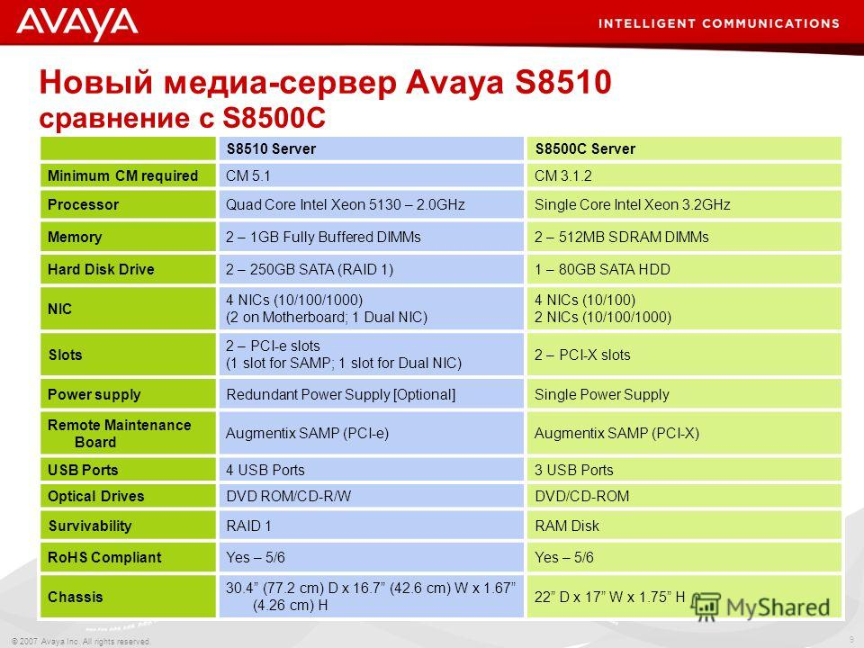 9 © 2007 Avaya Inc. All rights reserved. Новый медиа-сервер Avaya S8510 сравнение с S8500C S8510 ServerS8500C Server Minimum CM requiredCM 5.1CM 3.1.2 ProcessorQuad Core Intel Xeon 5130 – 2.0GHzSingle Core Intel Xeon 3.2GHz Memory2 – 1GB Fully Buffer