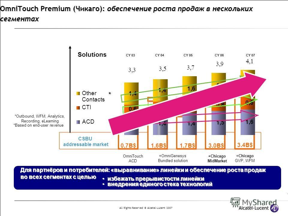 All Rights Reserved © Alcatel-Lucent 2007 1,6B$0,7B$3.0B$1,7B$ 3.4B$ CSBU addressable market OmniTouch Premium (Чикаго): обеспечение роста продаж в нескольких сегментах 1,3 1,4 1,5 1,6 0,6 0,7 0,8 1,4 1,6 1,7 Other Contacts CTI ACD CY 03 CY 04CY 05CY