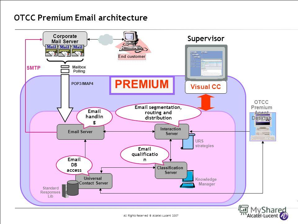 All Rights Reserved © Alcatel-Lucent 2007 OTCC Premium Email architecture Email segmentation, routing and distribution Email handlin g Email DB access Email qualificatio n Supervisor