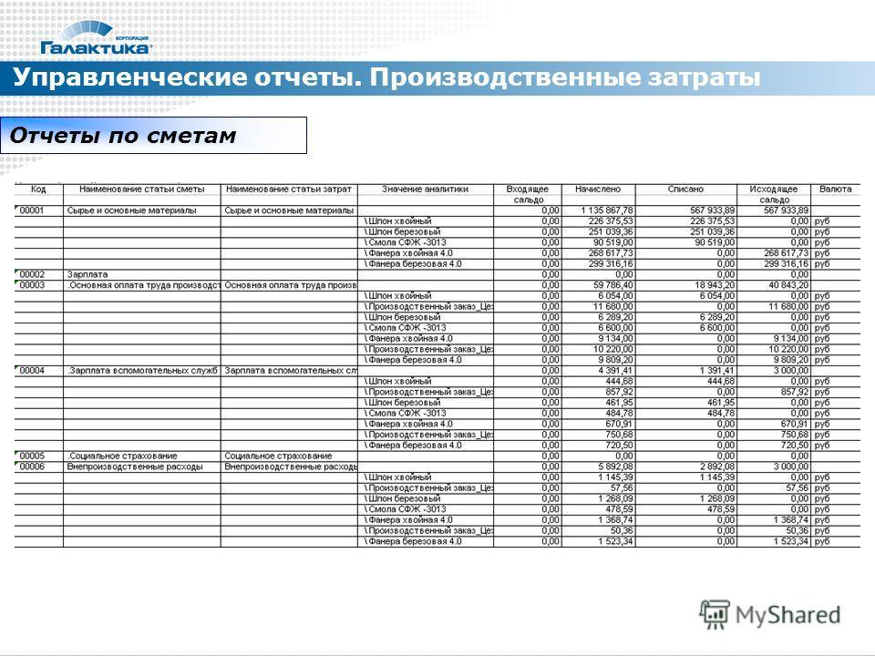 Управленческие отчеты. Производственные затраты Отчеты по сметам