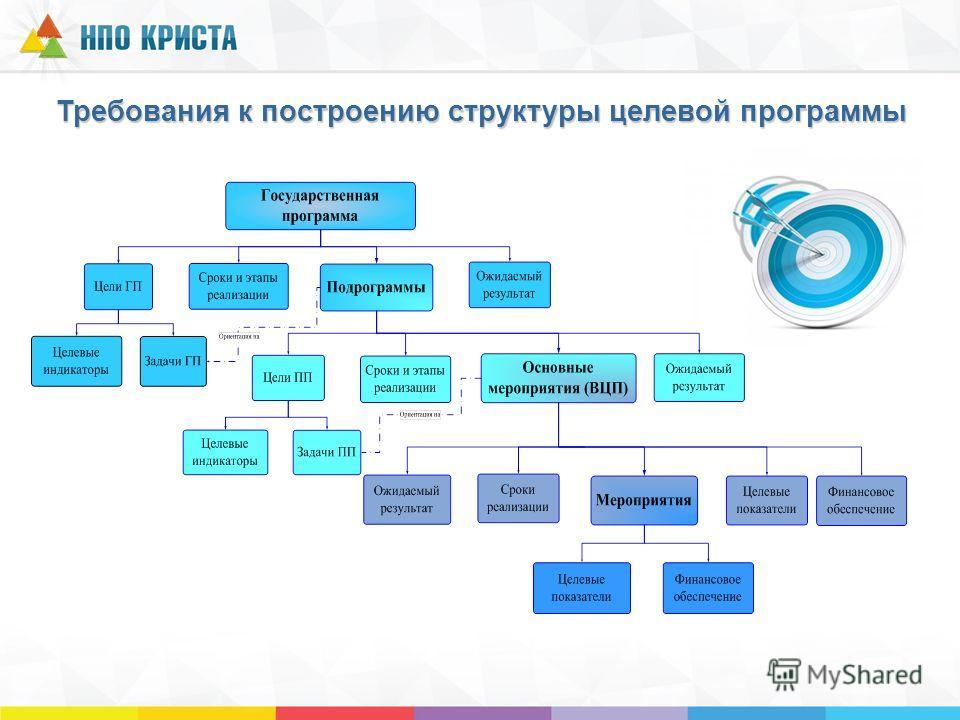 Требования к построению структуры целевой программы
