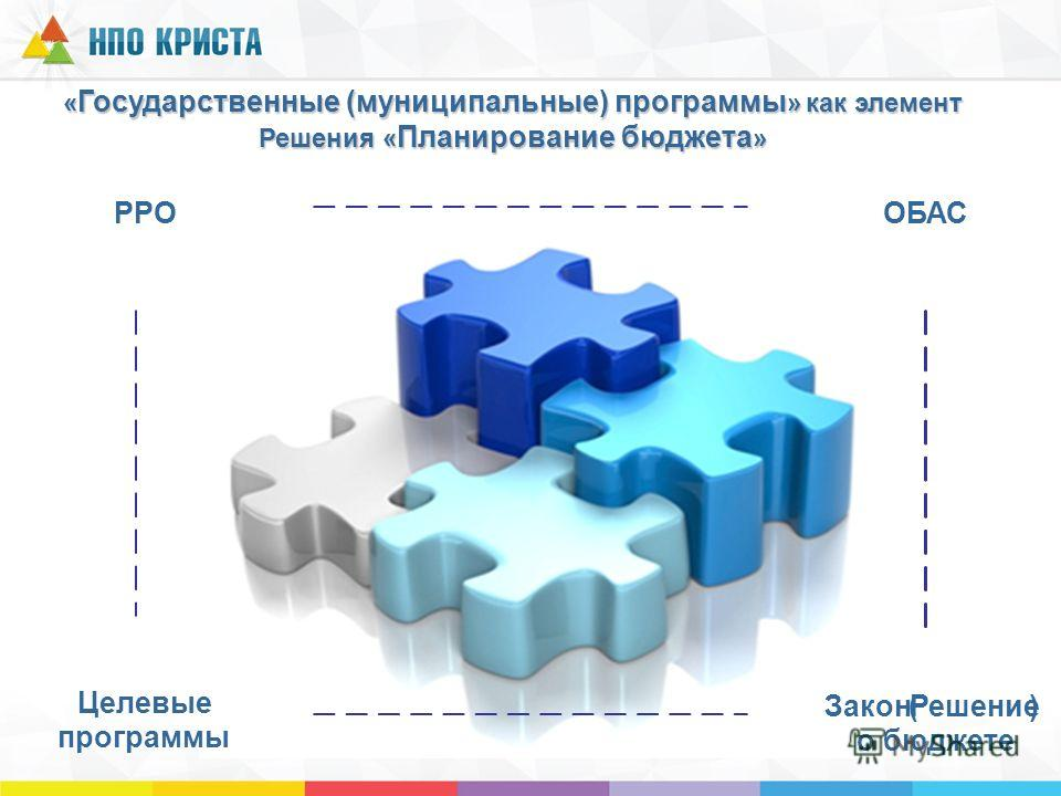 « Государственные (муниципальные) программы » как элемент Решения « Планирование бюджета » ОБАСРРО Закон(Решение) о бюджете Целевые программы