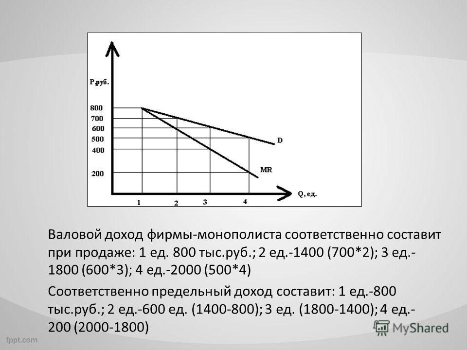 Валовой доход фирмы-монополиста соответственно составит при продаже: 1 ед. 800 тыс.руб.; 2 ед.-1400 (700*2); 3 ед.- 1800 (600*3); 4 ед.-2000 (500*4) Соответственно предельный доход составит: 1 ед.-800 тыс.руб.; 2 ед.-600 ед. (1400-800); 3 ед. (1800-1
