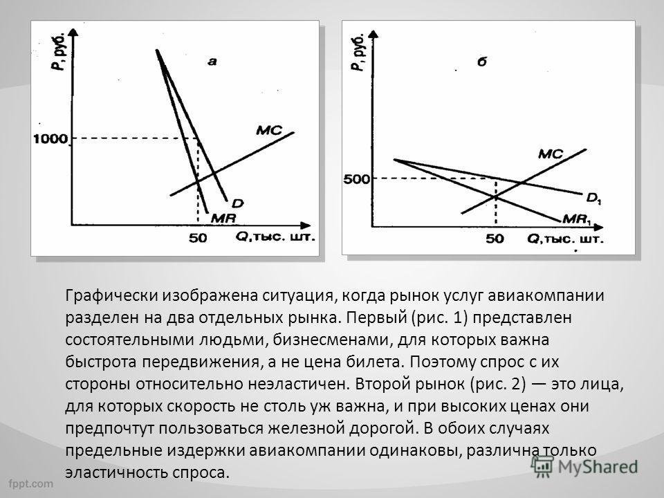 Графически изображена ситуация, когда рынок услуг авиакомпании разделен на два отдельных рынка. Первый (рис. 1) представлен состоятельными людьми, бизнесменами, для которых важна быстрота передвижения, а не цена билета. Поэтому спрос с их стороны отн