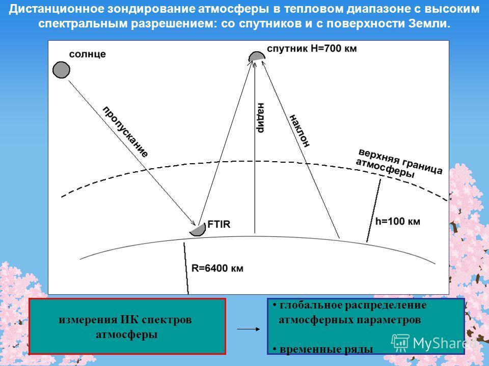 Дистанционное зондирование атмосферы в тепловом диапазоне с высоким спектральным разрешением: со спутников и с поверхности Земли. измерения ИК спектров атмосферы глобальное распределение атмосферных параметров временные ряды