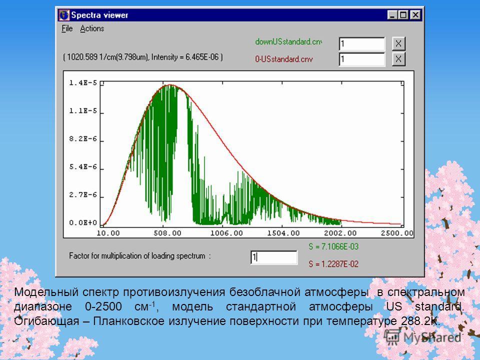 Модельный спектр противоизлучения безоблачной атмосферы в спектральном диапазоне 0-2500 см -1, модель стандартной атмосферы US standard. Огибающая – Планковское излучение поверхности при температуре 288.2К.