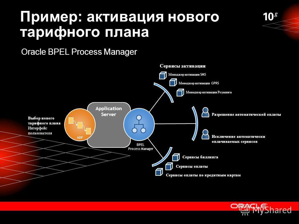 Пример: активация нового тарифного плана ADF BPEL Process Manager Сервисы активации Менеджер активации SMS Менеджер активации GPRS Менеджер активации Роуминга Разрешение автоматической оплаты Исключение автоматически оплачиваемых сервисов Сервисы бил