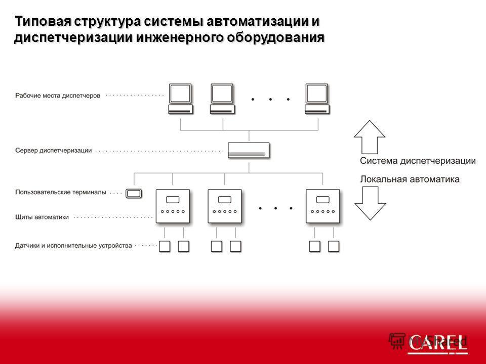 Типовая структура системы автоматизации и диспетчеризации инженерного оборудования