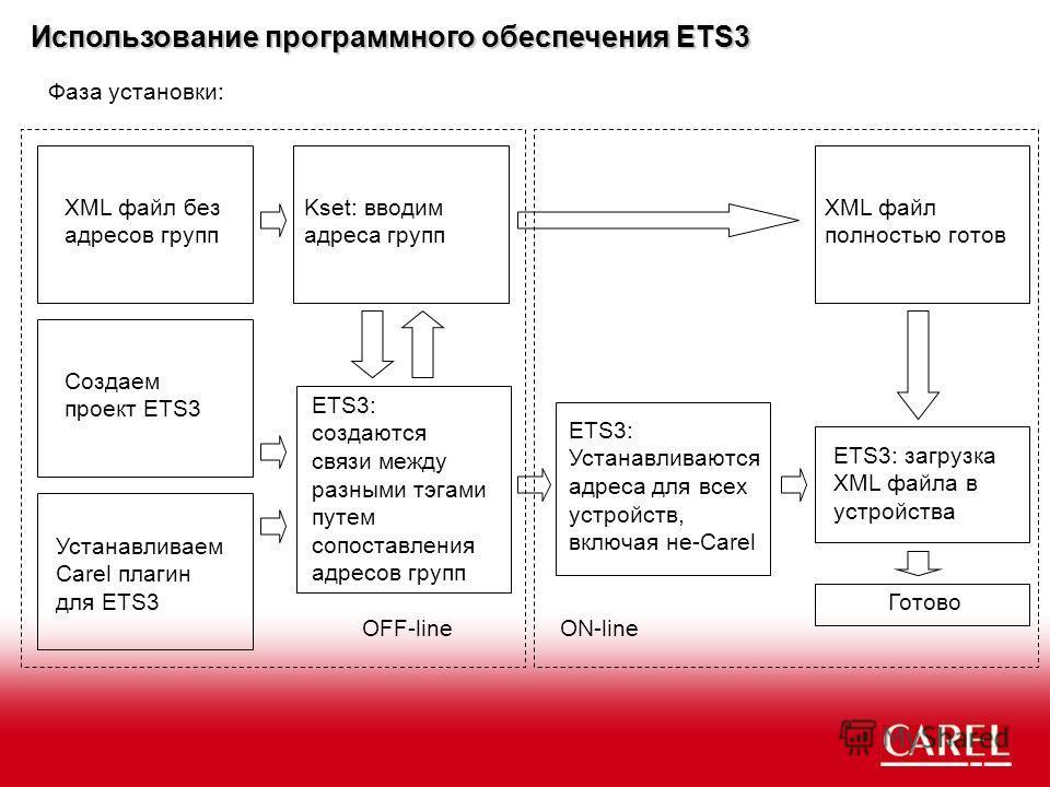 Использование программного обеспечения ETS3 Фаза установки: XML файл без адресов групп Создаем проект ETS3 Kset: вводим адреса групп XML файл полностью готов Устанавливаем Carel плагин для ETS3 ETS3: создаются связи между разными тэгами путем сопоста