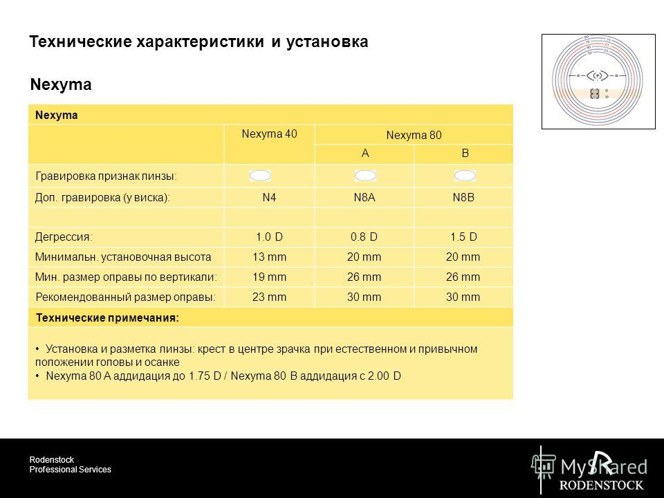 Rodenstock Professional Services Технические характеристики и установка Nexyma Nexyma 40 Nexyma 80 A B Гравировка признак линзы: Доп. гравировка (у виска):N4N8AN8B Дегрессия:1.0 D0.8 D1.5 D Минимальн. установочная высота 13 mm20 mm Мин. размер оправы