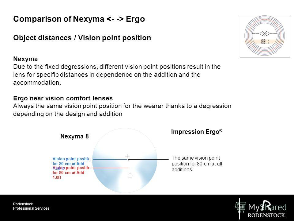 Rodenstock Professional Services Object distances / Vision point position Comparison of Nexyma Ergo Vision point position for 80 cm at Add 1.0D Vision point position for 80 cm at Add 1.50 D Nexyma 80 A Impression Ergo ® The same vision point position