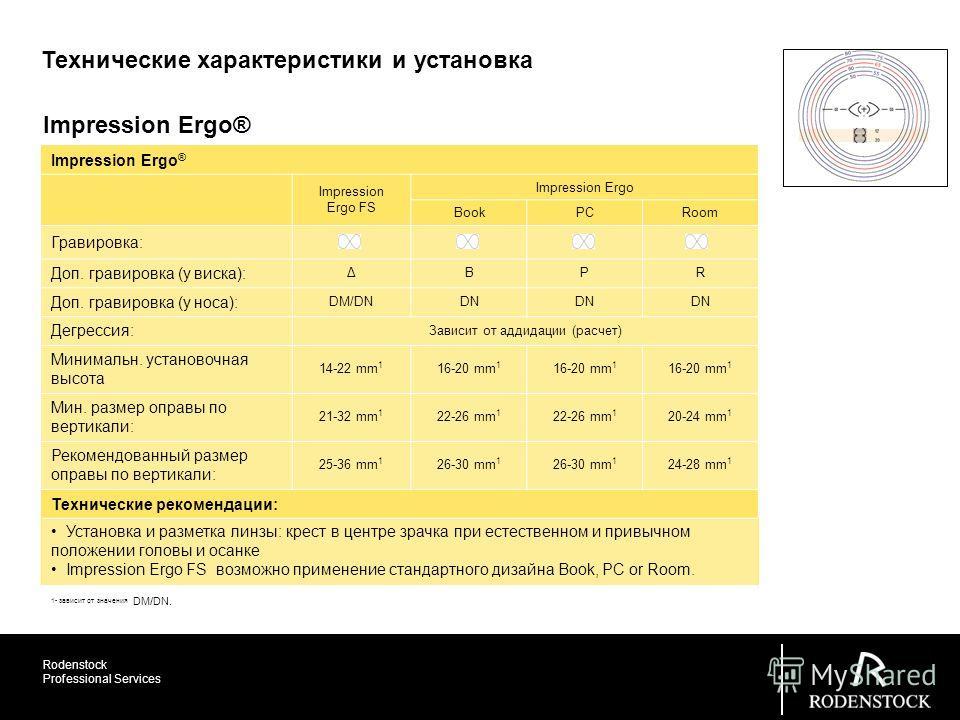 Rodenstock Professional Services Impression Ergo® Impression Ergo FS Impression Ergo BookPCRoom Гравировка: Доп. гравировка (у виска): ΔBPR Доп. гравировка (у носа): DM/DNDN Дегрессия: Зависит от радиации (расчет) Минимальн. установочная высота 14-22