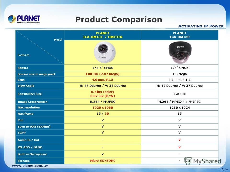 www.planet.com.tw 12/18 Product Comparison Model Features PLANET ICA-HM131 / HM131R PLANET ICA-HM130 Sensor 1/2.7