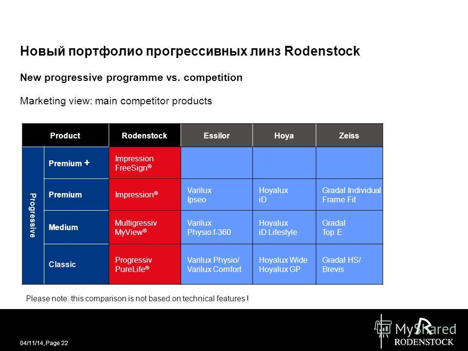 04/11/14, Page 22 Новый портфолио прогрессивных линз Rodenstock New progressive programme vs. competition Marketing view: main competitor products ProductRodenstockEssilorHoyaZeiss Progressive Premium + Impression FreeSign ® PremiumImpression ® Mediu