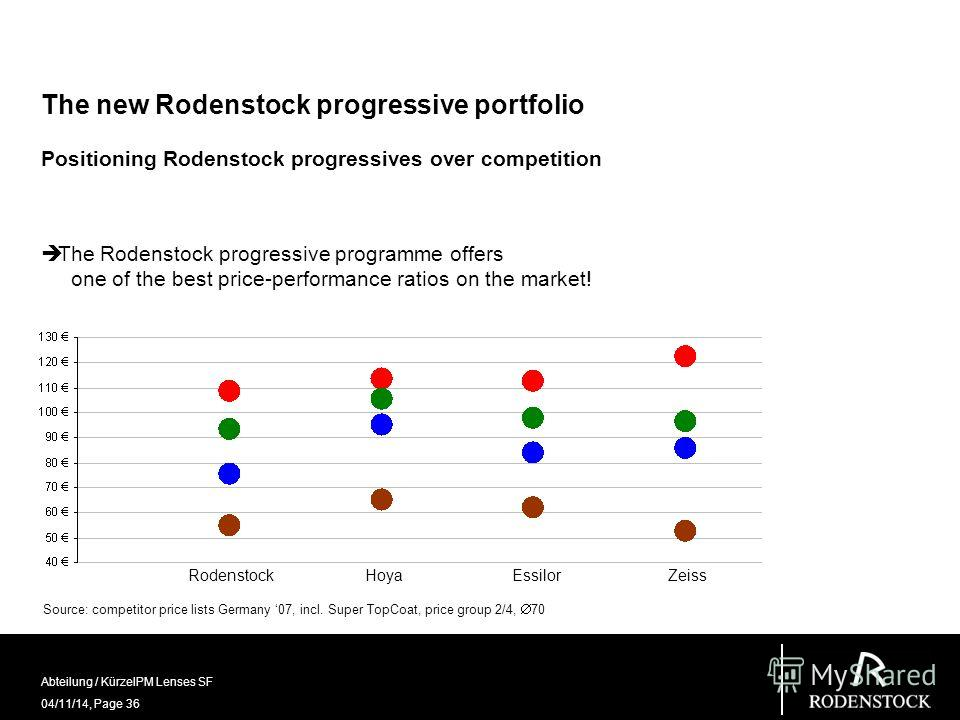 04/11/14, Page 36 Abteilung / KürzelPM Lenses SF The new Rodenstock progressive portfolio Positioning Rodenstock progressives over competition Source: competitor price lists Germany 07, incl. Super TopCoat, price group 2/4, 70 Rodenstock Hoya Essilor
