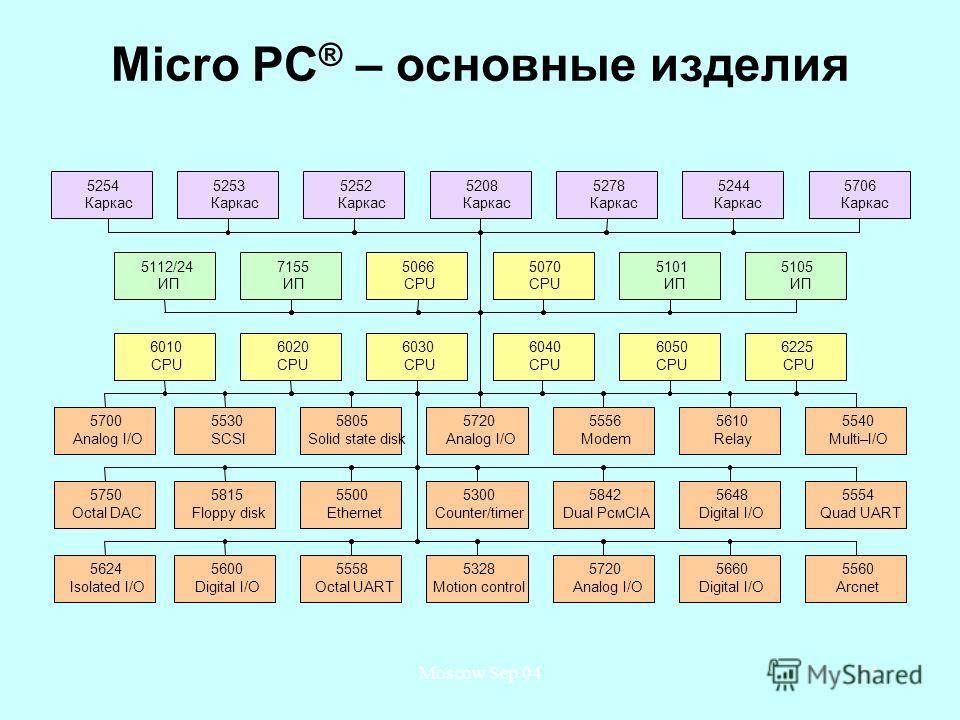 Moscow Sep 0423 Micro PC ® – основные изделия 5101 ИП 7155 ИП 5112/24 ИП 5105 ИП 5070 CPU 5066 CPU 5706 Каркас 5253 Каркас 5252 Каркас 5254 Каркас 5208 Каркас 5278 Каркас 5244 Каркас