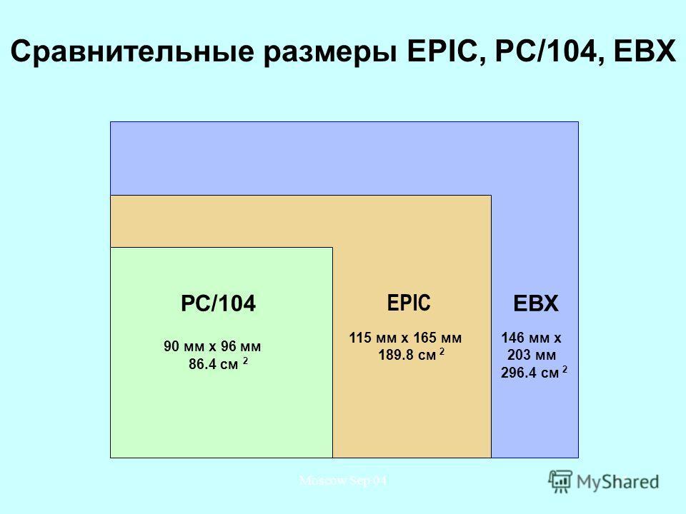 Moscow Sep 0427 Сравнительные размеры EPIC, PC/104, EBX PC/104 EPIC EBX 90 мм x 96 мм 86.4 см 2 115 мм x 165 мм 189.8 см 2 146 мм x 203 мм 296.4 см 2