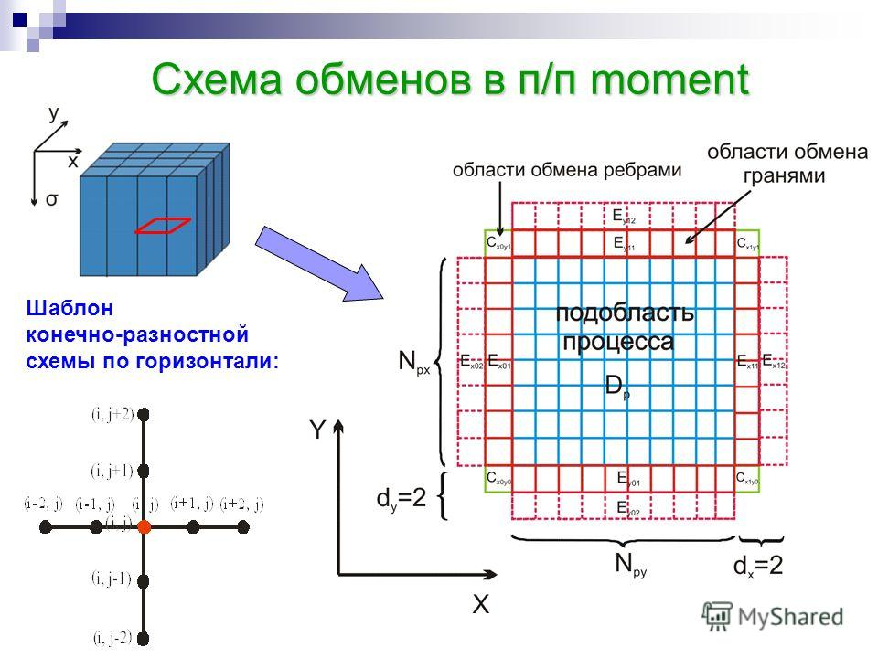 Схема обменов в п/п moment Шаблон конечно-разностной схемы по горизонтали: