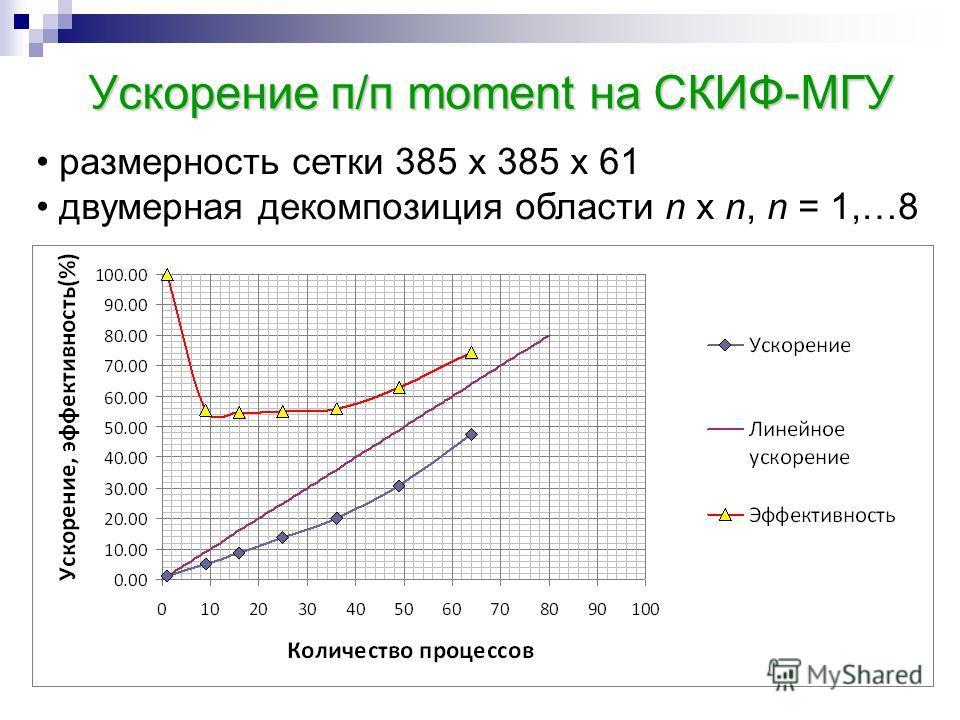 Ускорение п/п moment на СКИФ-МГУ размерность сетки 385 x 385 x 61 двумерная декомпозиция области n x n, n = 1,…8