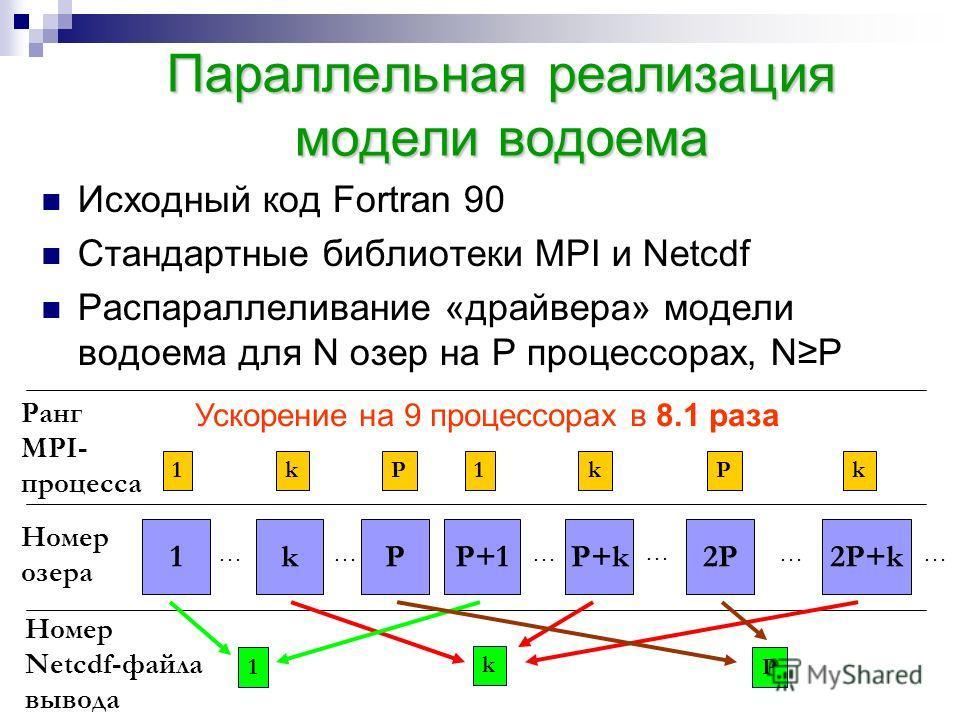 Параллельная реализация модели водоема Исходный код Fortran 90 Стандартные библиотеки MPI и Netcdf Распараллеливание «драйвера» модели водоема для N озер на P процессорах, NP 1kP …… P+1P+k2P … … … 2P+k … Номер озера Ранг MPI- процесса 1kP1kPk Номер N