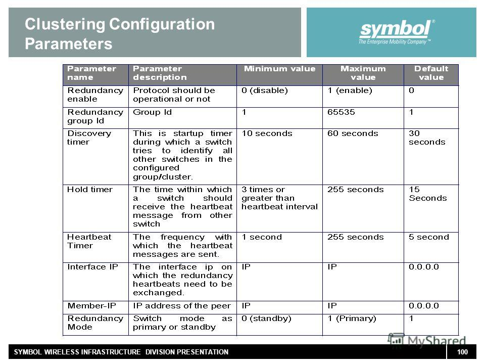 100SYMBOL WIRELESS INFRASTRUCTURE DIVISION PRESENTATION Clustering Configuration Parameters