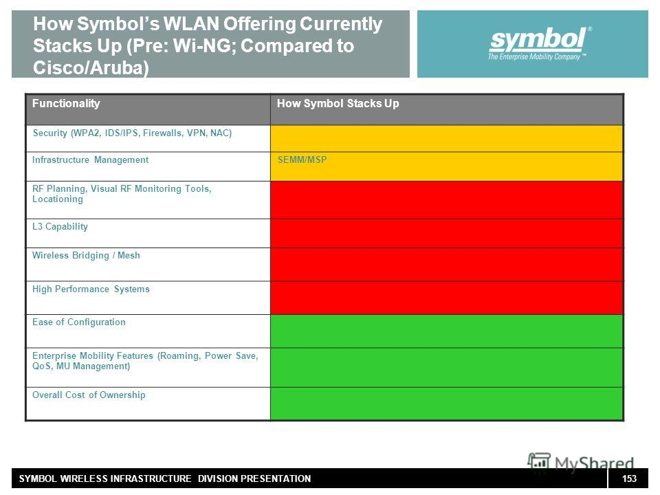 153SYMBOL WIRELESS INFRASTRUCTURE DIVISION PRESENTATION How Symbols WLAN Offering Currently Stacks Up (Pre: Wi-NG; Compared to Cisco/Aruba) FunctionalityHow Symbol Stacks Up Security (WPA2, IDS/IPS, Firewalls, VPN, NAC) Infrastructure ManagementSEMM/