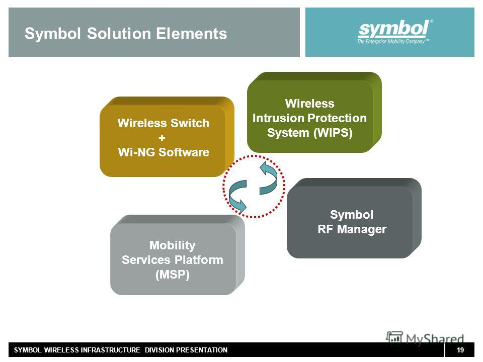 19SYMBOL WIRELESS INFRASTRUCTURE DIVISION PRESENTATION Symbol Solution Elements Wireless Switch + Wi-NG Software Wireless Intrusion Protection System (WIPS) Mobility Services Platform (MSP) Symbol RF Manager