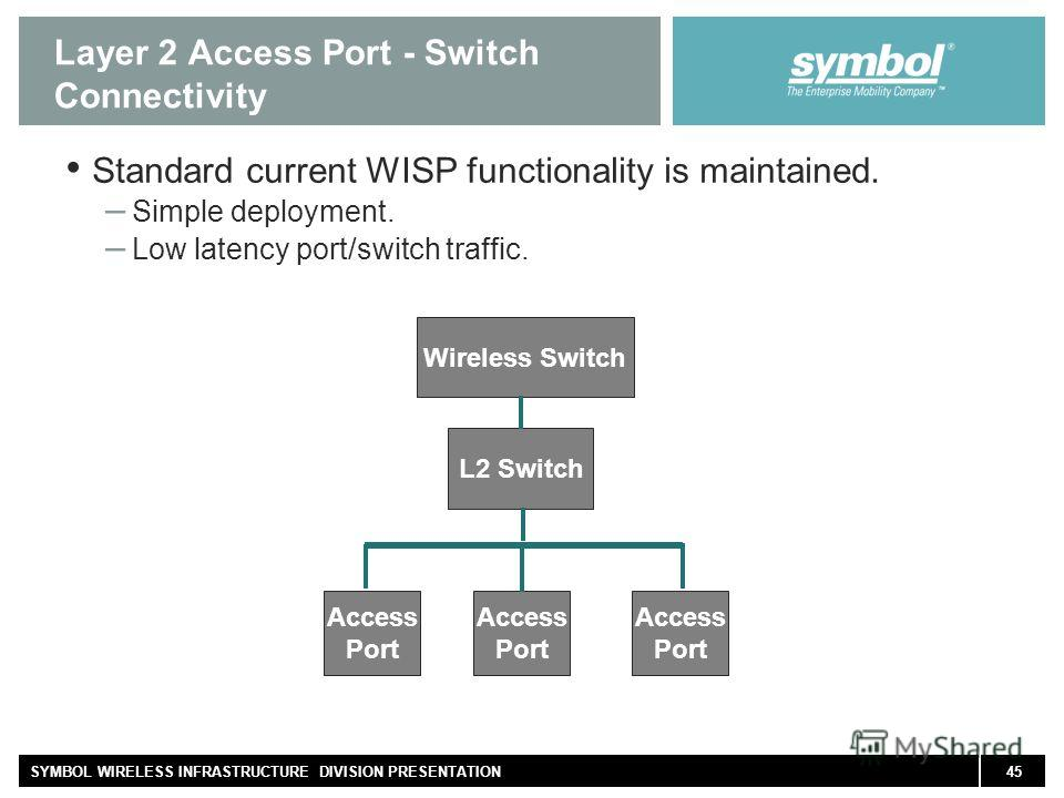 45SYMBOL WIRELESS INFRASTRUCTURE DIVISION PRESENTATION Layer 2 Access Port - Switch Connectivity Standard current WISP functionality is maintained. – Simple deployment. – Low latency port/switch traffic. L2 Switch Wireless Switch Access Port Access P