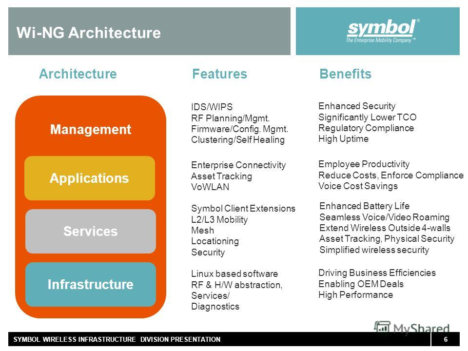 6SYMBOL WIRELESS INFRASTRUCTURE DIVISION PRESENTATION Management IDS/WIPS RF Planning/Mgmt. Firmware/Config. Mgmt. Clustering/Self Healing Enhanced Security Significantly Lower TCO Regulatory Compliance High Uptime Wi-NG Architecture Infrastructure L