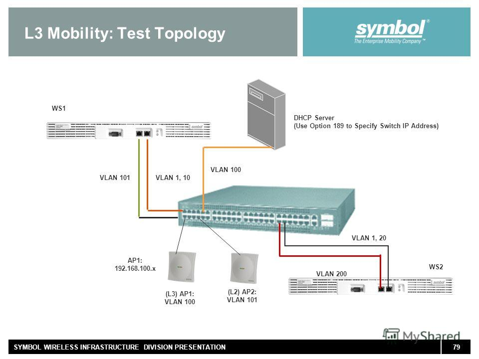 79SYMBOL WIRELESS INFRASTRUCTURE DIVISION PRESENTATION L3 Mobility: Test Topology VLAN 101VLAN 1, 10 VLAN 100 (L2) AP2: VLAN 101 (L3) AP1: VLAN 100 AP1: 192.168.100. x DHCP Server (Use Option 189 to Specify Switch IP Address) WS1 WS2 VLAN 1, 20 VLAN