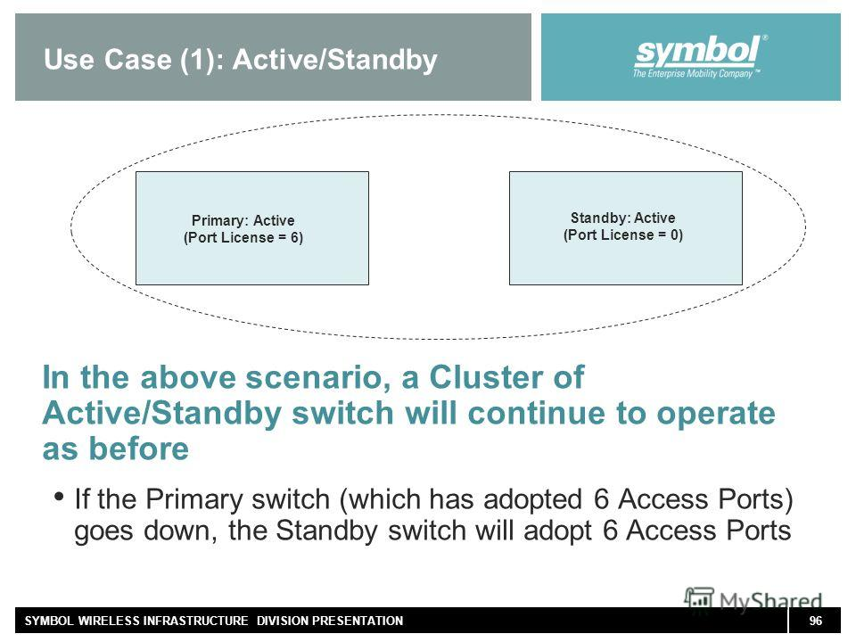 96SYMBOL WIRELESS INFRASTRUCTURE DIVISION PRESENTATION Use Case (1): Active/Standby In the above scenario, a Cluster of Active/Standby switch will continue to operate as before If the Primary switch (which has adopted 6 Access Ports) goes down, the S