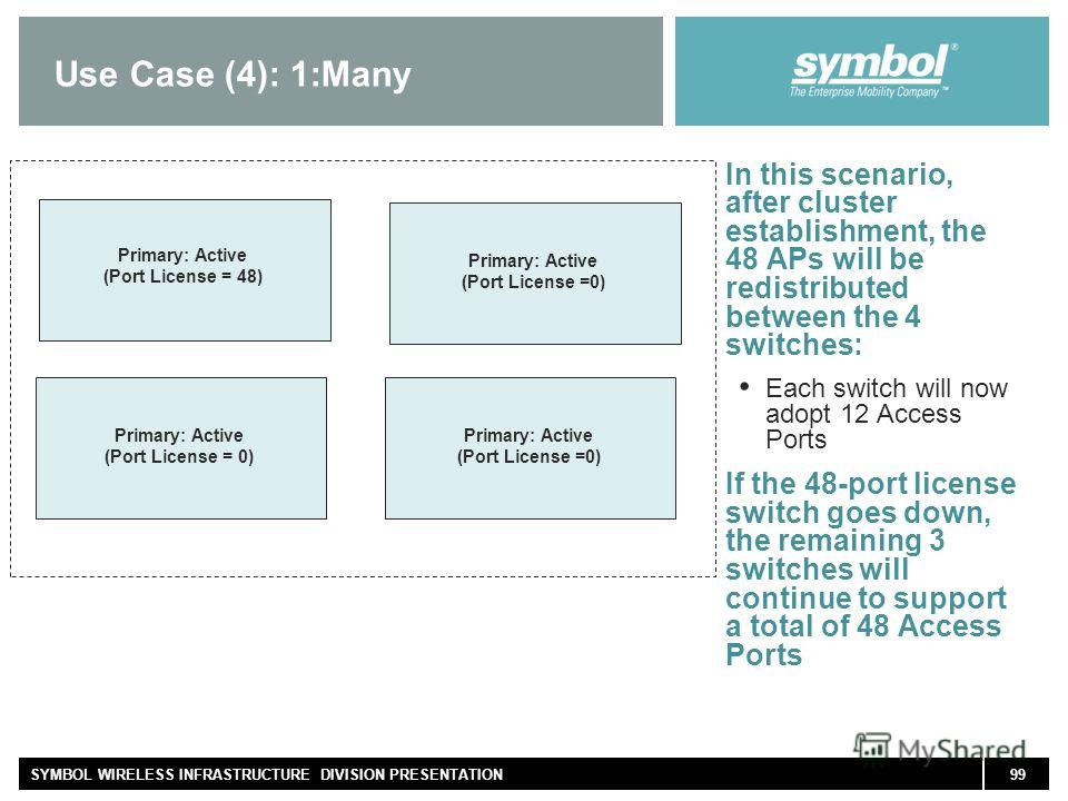 99SYMBOL WIRELESS INFRASTRUCTURE DIVISION PRESENTATION Use Case (4): 1:Many In this scenario, after cluster establishment, the 48 APs will be redistributed between the 4 switches: Each switch will now adopt 12 Access Ports If the 48-port license swit