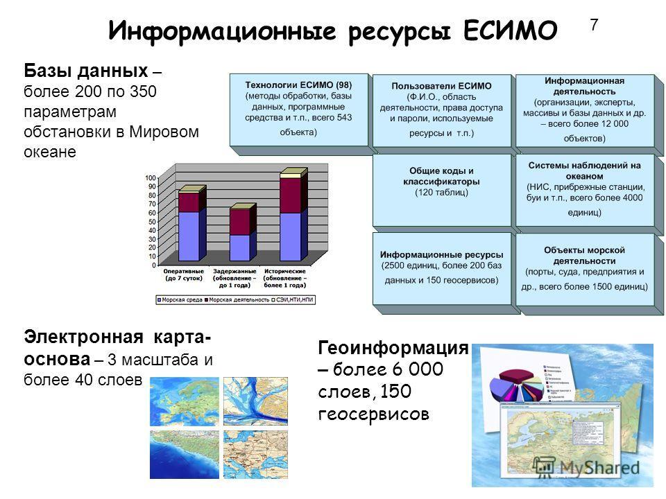 Информационные ресурсы ЕСИМО Базы данных – более 200 по 350 параметрам обстановки в Мировом океане Электронная карта- основа – 3 масштаба и более 40 слоев Геоинформация – более 6 000 слоев, 150 геосервисов 7