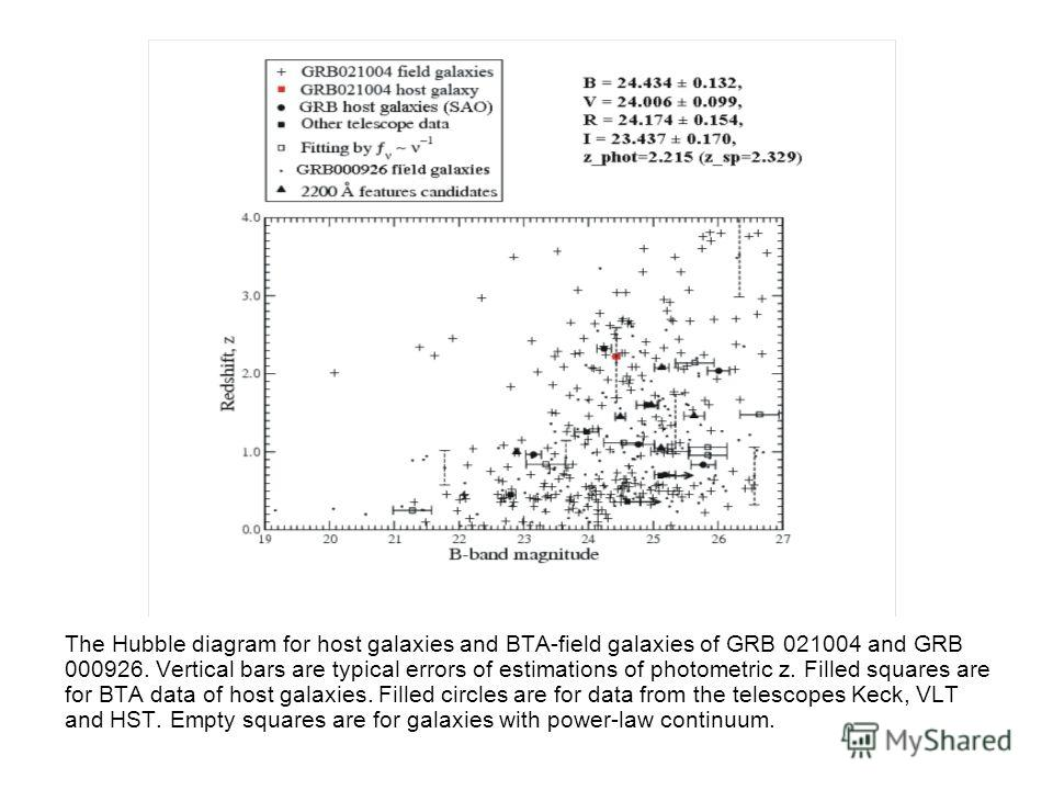 The Hubble diagram for host galaxies and BTA-field galaxies of GRB 021004 and GRB 000926. Vertical bars are typical errors of estimations of photometric z. Filled squares are for BTA data of host galaxies. Filled circles are for data from the telesco