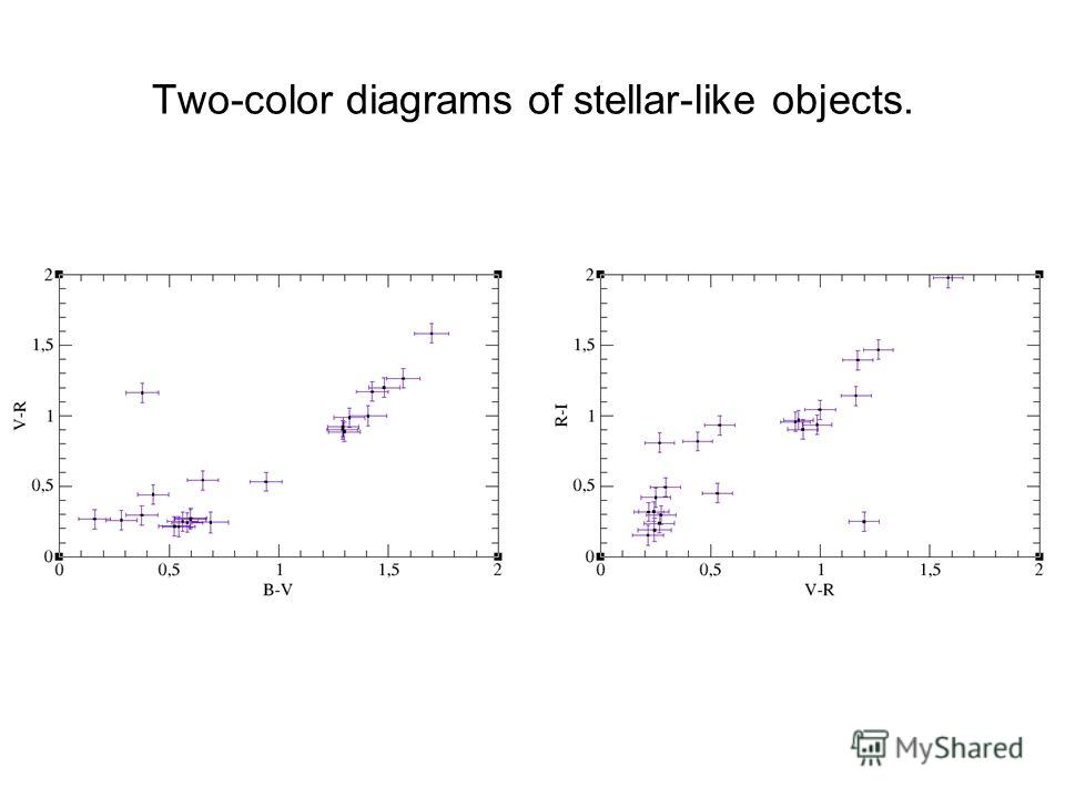 Two-color diagrams of stellar-like objects.