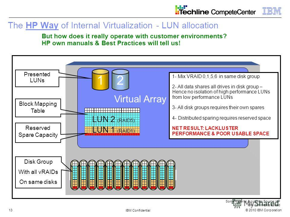 © 2010 IBM Corporation IBM Confidential 13 The HP Way of Internal Virtualization - LUN allocation But how does it really operate with customer environments? HP own manuals & Best Practices will tell us! Virtual Array Controller 2 1 LUN 1 (RAID1) LUN