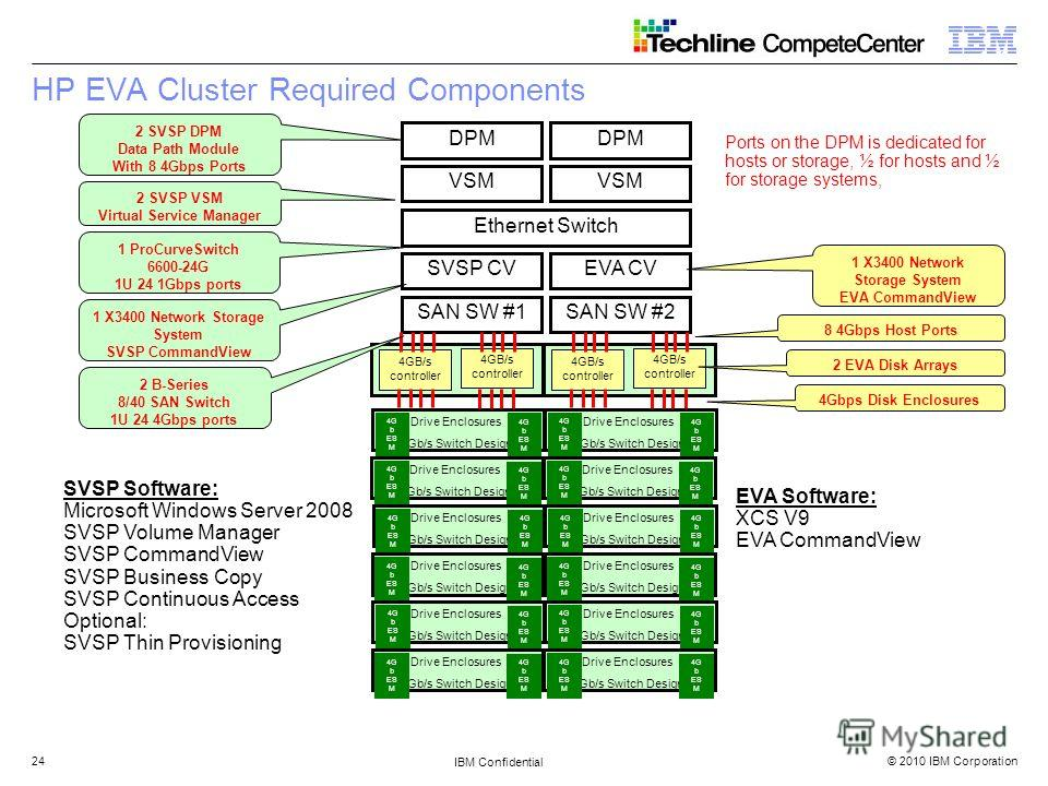 © 2010 IBM Corporation IBM Confidential 24 HP EVA Cluster Required Components DPM VSM SVSP CVEVA CVSAN SW #1SAN SW #2 4Gbps Disk Enclosures 8 4Gbps Host Ports 4GB/s controller 4GB/s controller Drive Enclosures 4Gb/s Switch Design 4G b ES M 4G b ES M