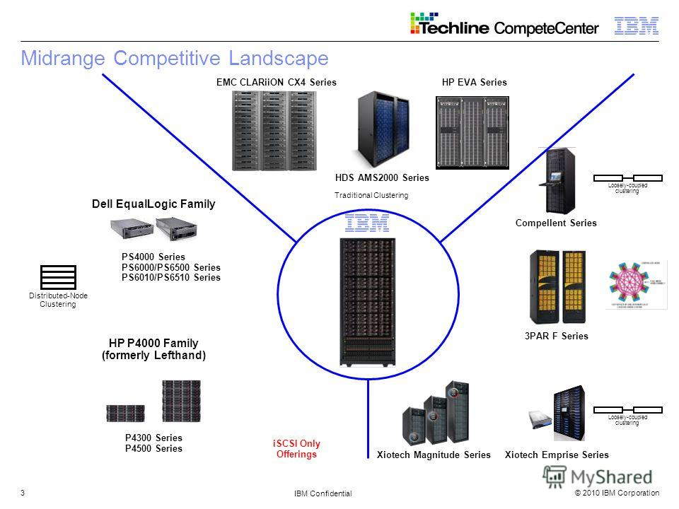 © 2010 IBM Corporation IBM Confidential 3 Midrange Competitive Landscape HP P4000 Family (formerly Lefthand) Dell EqualLogic Family EMC CLARiiON CX4 Series HDS AMS2000 Series HP EVA Series Compellent Series 3PAR F Series Xiotech Emprise SeriesXiotech