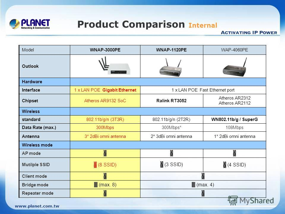 www.planet.com.tw Product Comparison Internal ModelWNAP-3000PEWNAP-1120PEWAP-4060PE Outlook Hardware Interface1 x LAN POE Gigabit Ethernet1 x LAN POE Fast Ethernet port ChipsetAtheros AR9132 SoCRalink RT3052 Atheros AR2312 Atheros AR2112 Wireless sta