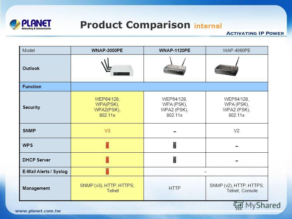 www.planet.com.tw Product Comparison internal ModelWNAP-3000PEWNAP-1120PEWAP-4060PE Outlook Function Security WEP64/128, WPA(PSK), WPA2(PSK), 802.11x WEP64/128, WPA (PSK), WPA2 (PSK), 802.11x WEP64/128, WPA (PSK), WPA2 (PSK), 802.11x SNMPV3 - V2 WPS