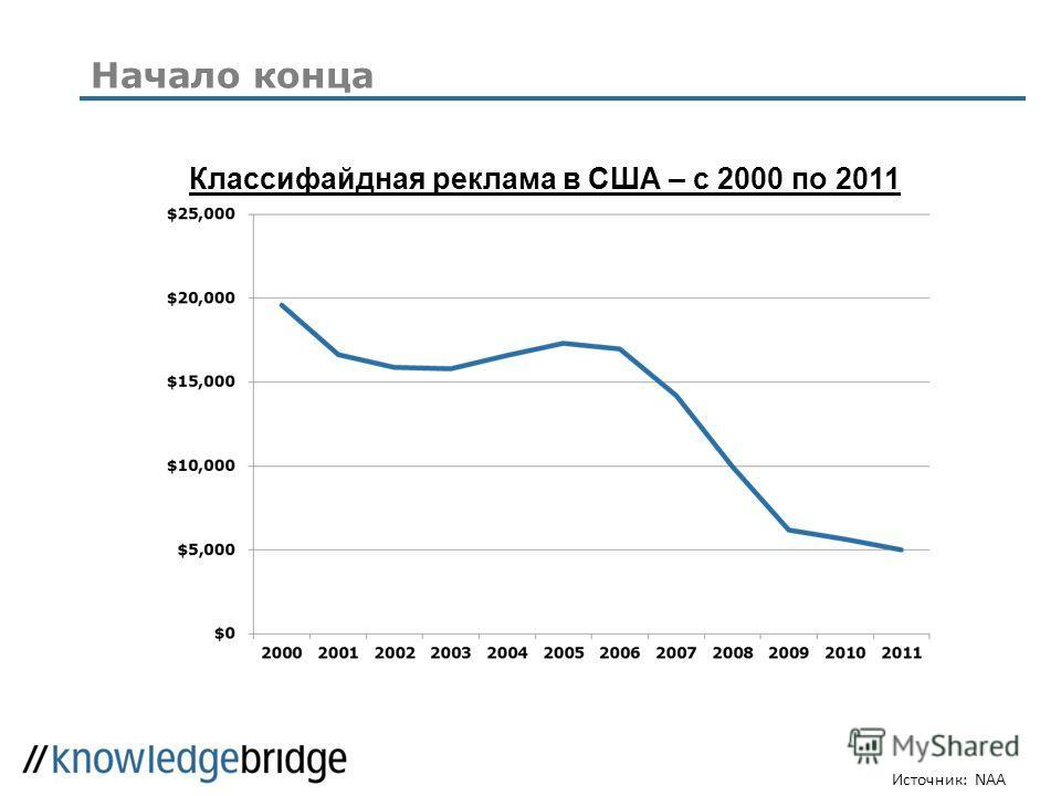 Начало конца Источник: NAA Классифайдная реклама в США – с 2000 по 2011