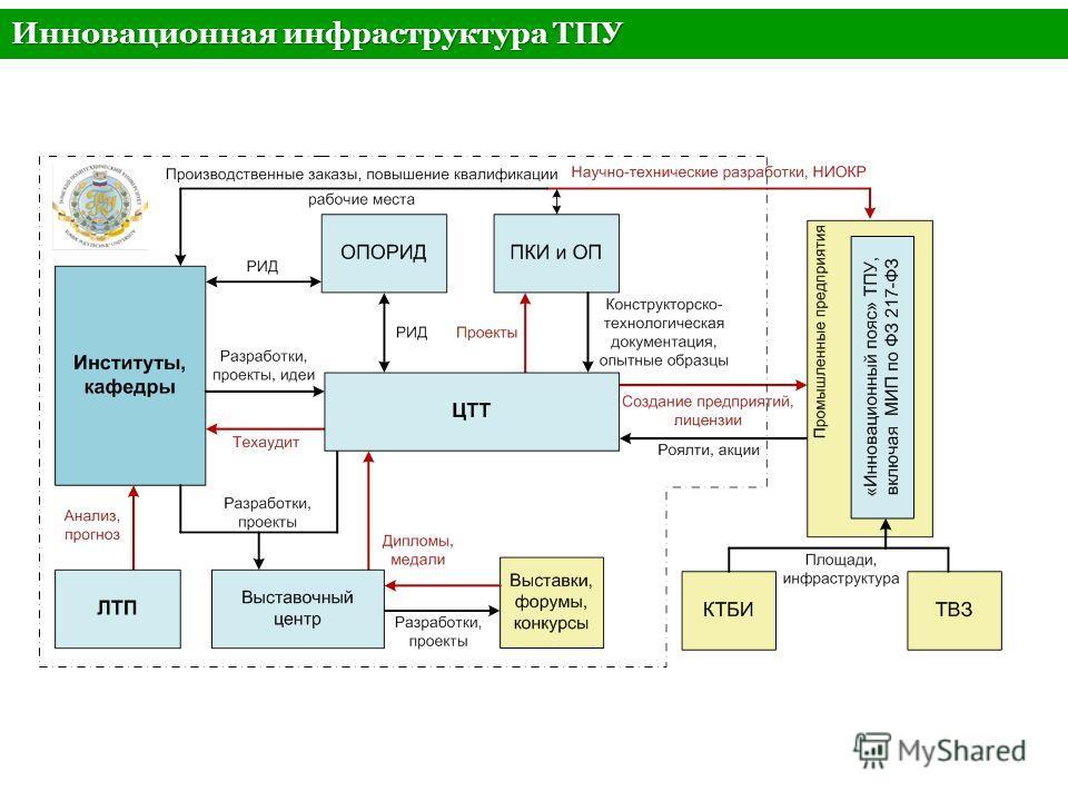 Тема Инновационная инфраструктура ТПУ