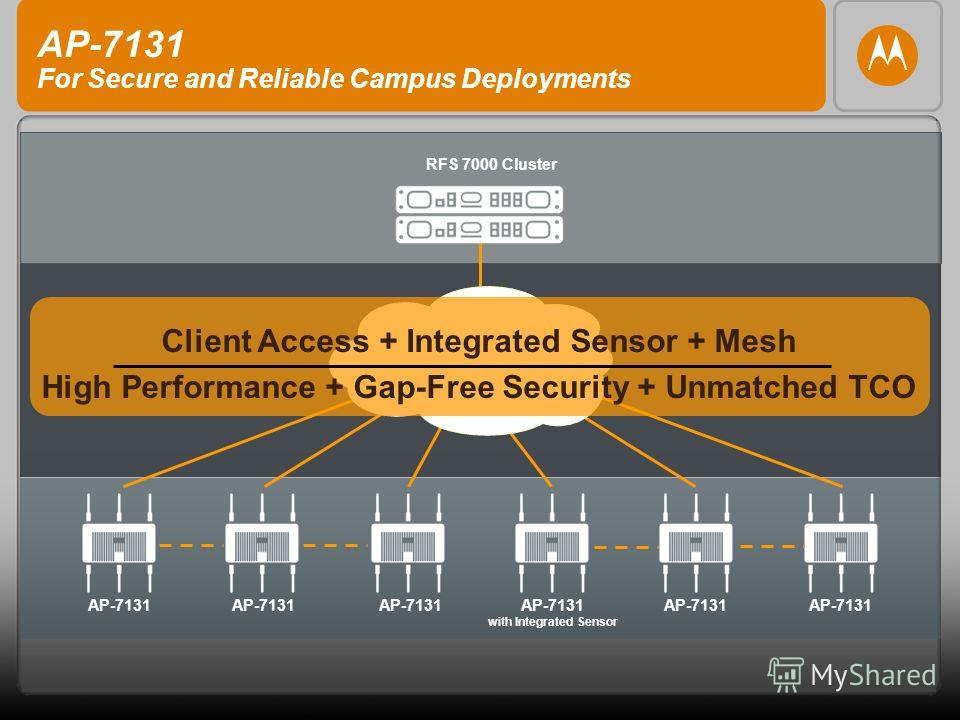 AP-7131 with Integrated Sensor AP-7131 RFS 7000 Cluster Client Access + Integrated Sensor + Mesh High Performance + Gap-Free Security + Unmatched TCO AP-7131 For Secure and Reliable Campus Deployments