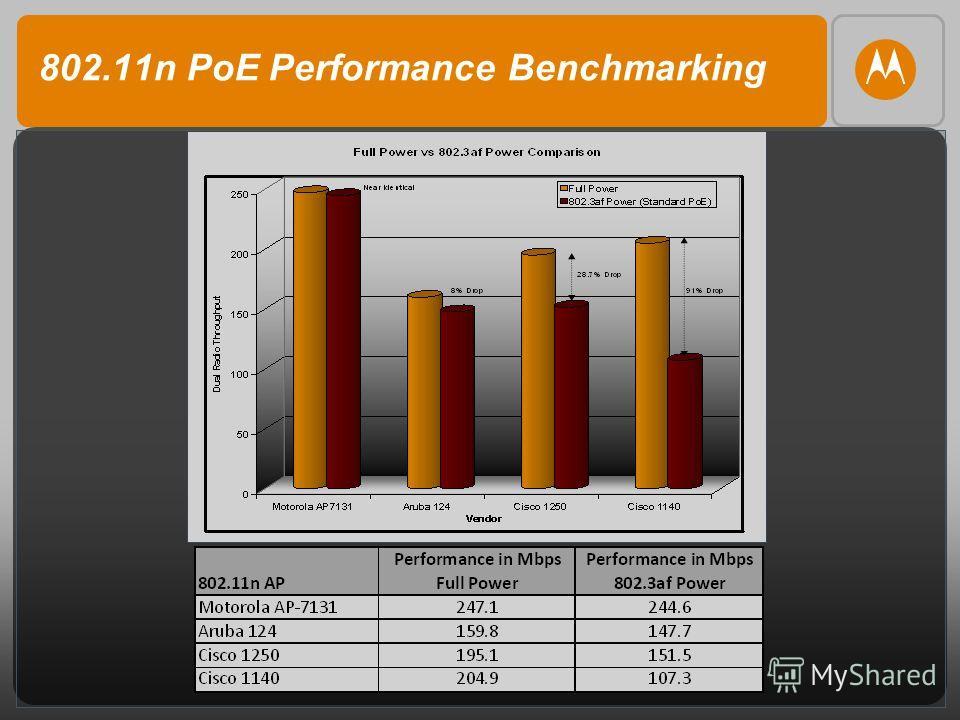 802.11n PoE Performance Benchmarking