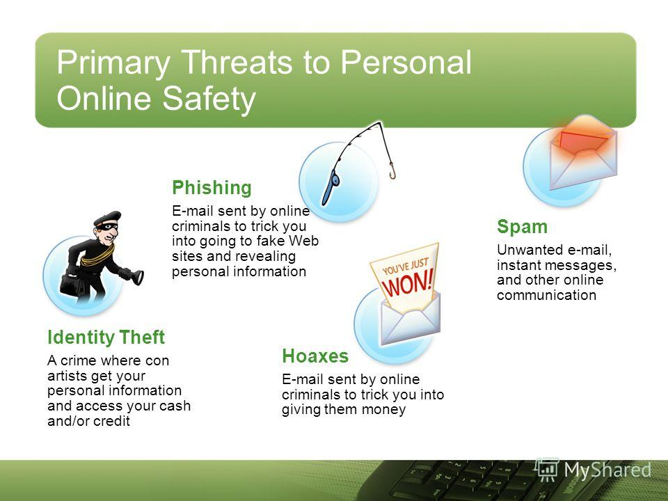 Spam Unwanted e-mail, instant messages, and other online communication Phishing E-mail sent by online criminals to trick you into going to fake Web sites and revealing personal information Identity Theft A crime where con artists get your personal in