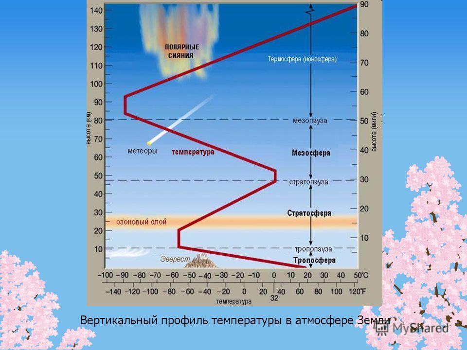 Вертикальный профиль температуры в атмосфере Земли